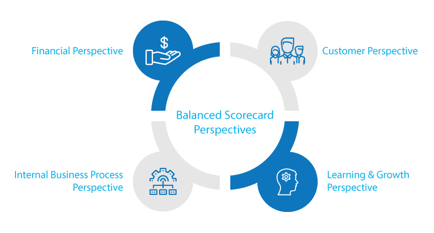 Balanced Scorecard organisational strategy